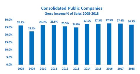 /media/images/product/c-122-19/consolidated-gross-inc-sales.jpg