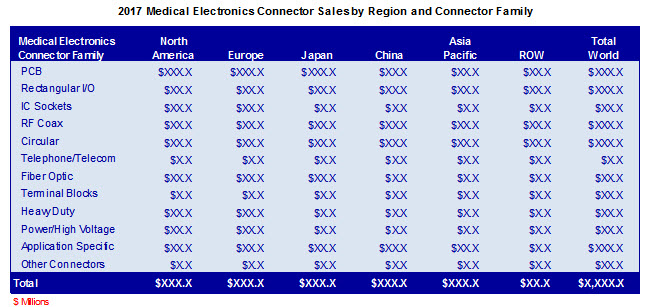 /media/images/product/m-1501-13/medical-sales-by-region-family.jpg