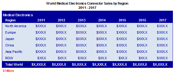 /media/images/product/m-1501-13/medical-sales-by-region.jpg