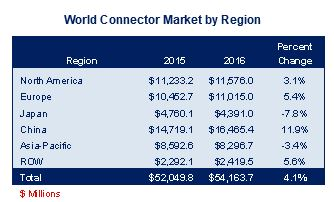 /media/images/product/m-700-17/conn-market-by-region.jpg