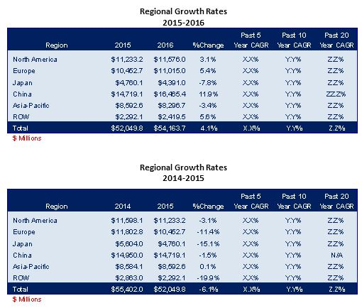 /media/images/product/m-700-17/regional-growth-rates.jpg