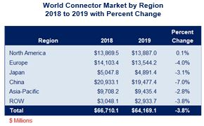 /media/images/product/m-700-20/market-by-region-2018-2019.jpg