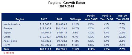 /media/images/product/m-700-20/regional-growth-rates-2017-2018.jpg