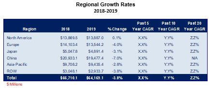 /media/images/product/m-700-20/regional-growth-rates-2018-2019.jpg