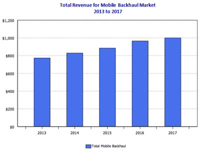 /media/images/product/p-980-13/p-980-13-2013-2017-mobile-backhaul-revenue.jpg